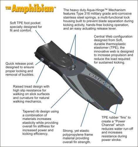 Omega Aquatics Amphibian Fin Features