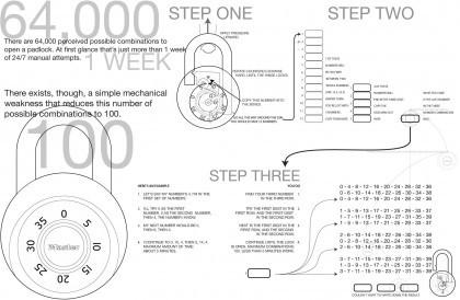 Master Lock Diagram