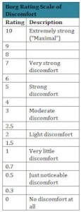 Borg Scale of Discomfort