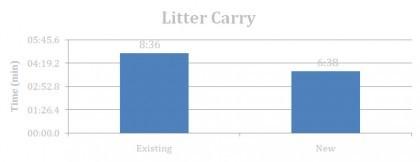 Litter Carry