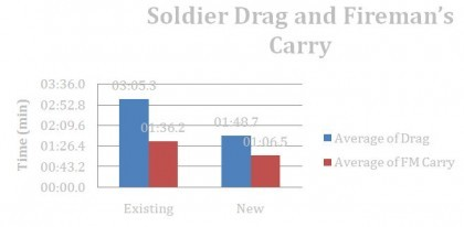Soldier Drag and Fireman Carry
