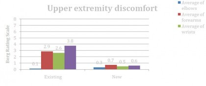 Upper Extremity Discomfort