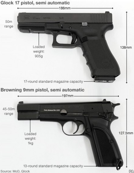 UK Adopts Glock
