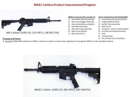 M4A1 Carbine Product Improvement Program