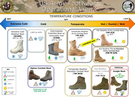 US Army Operational Footwear Overview